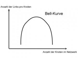 Bell Kurve